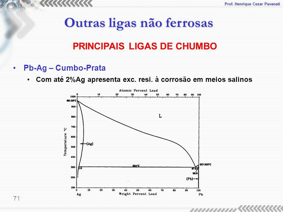 PRINCIPAIS LIGAS DE CHUMBO