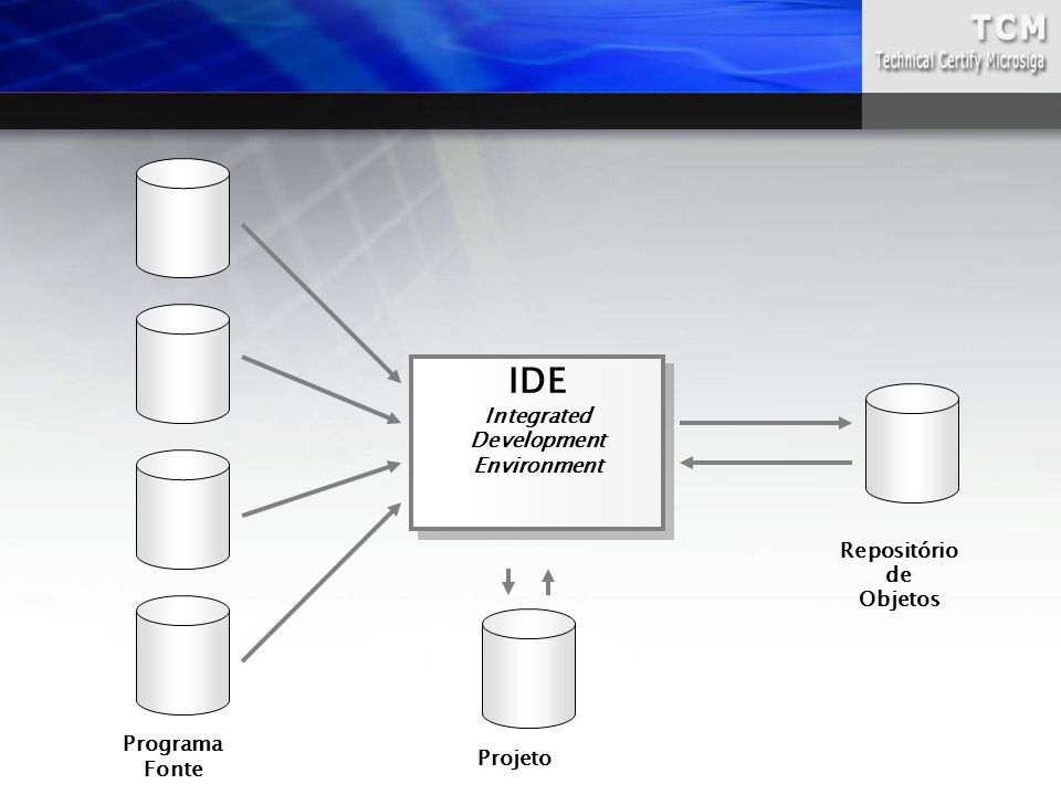 IDE Integrated Development Environment Repositório de Objetos