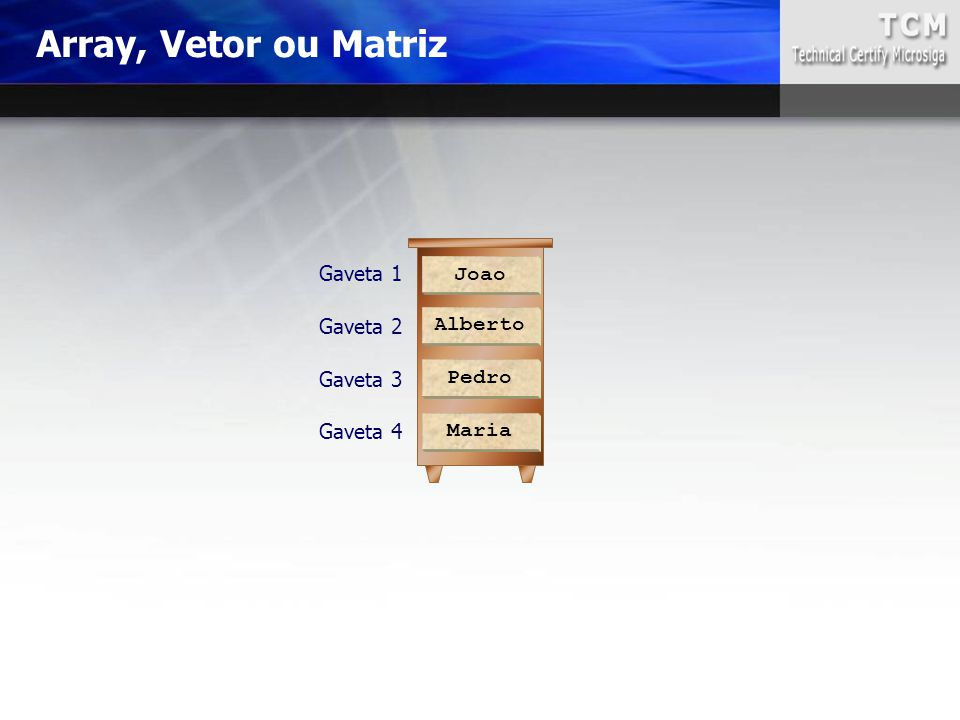 Array, Vetor ou Matriz Gaveta 1 Joao Gaveta 2 Alberto Gaveta 3 Pedro