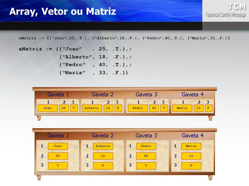 Array, Vetor ou Matriz aMatriz := {{ Joao , 25, .T.},;