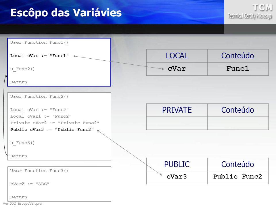 Escôpo das Variávies LOCAL Conteúdo cVar Func1 PRIVATE Conteúdo PUBLIC