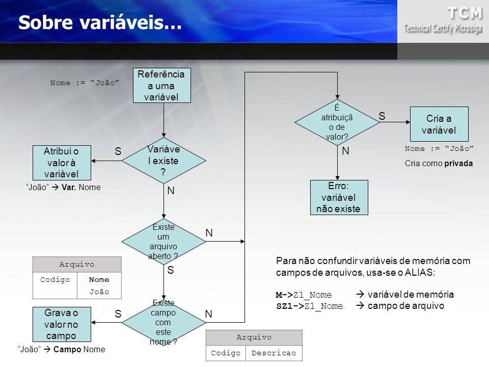 Sobre variáveis… S S N N N S S N Referência a uma variável