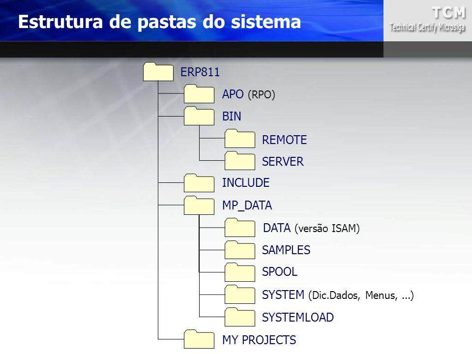Estrutura de pastas do sistema