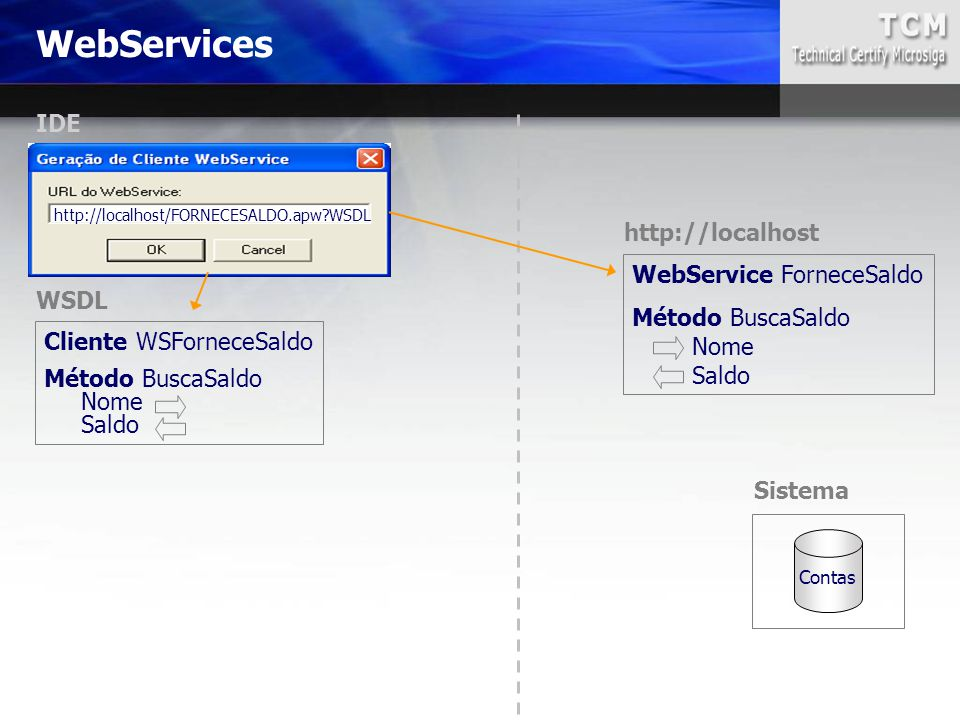 WebServices IDE http://localhost WebService ForneceSaldo