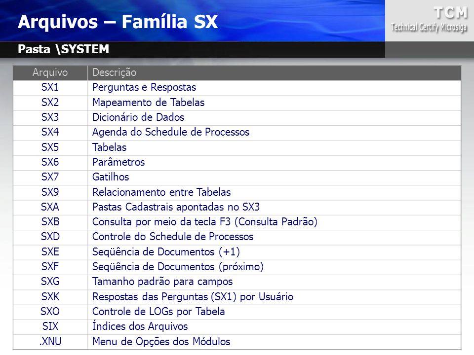 Arquivos – Família SX Pasta \SYSTEM Arquivo Descrição SX1