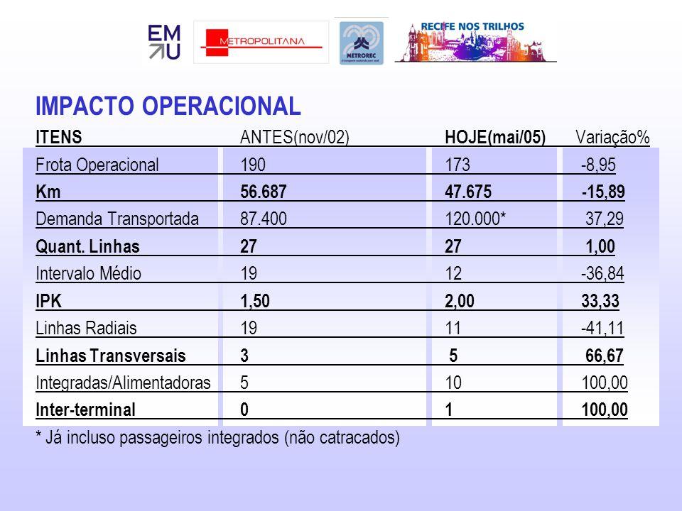 IMPACTO OPERACIONAL ITENS ANTES(nov/02) HOJE(mai/05) Variação%