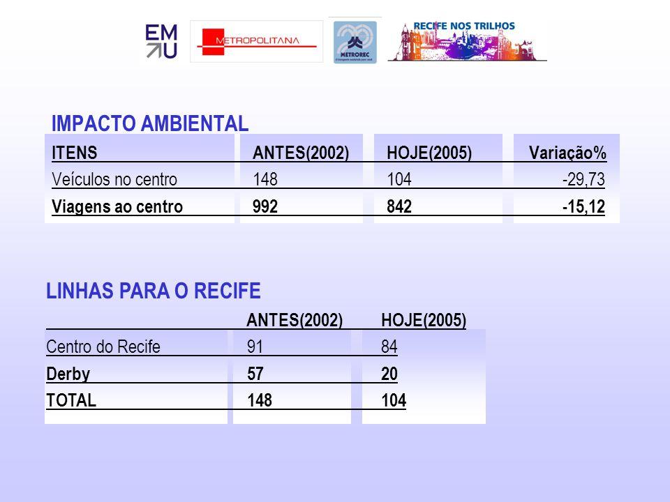 IMPACTO AMBIENTAL LINHAS PARA O RECIFE