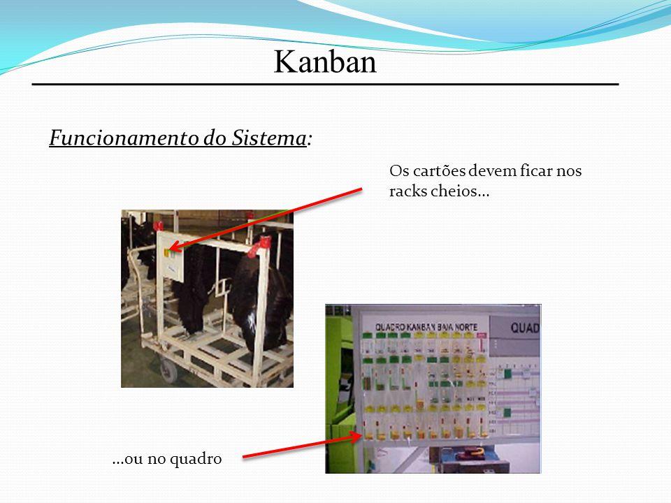 Kanban Funcionamento do Sistema: