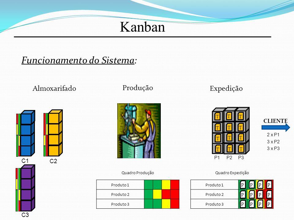 Kanban Funcionamento do Sistema: Almoxarifado Produção Expedição