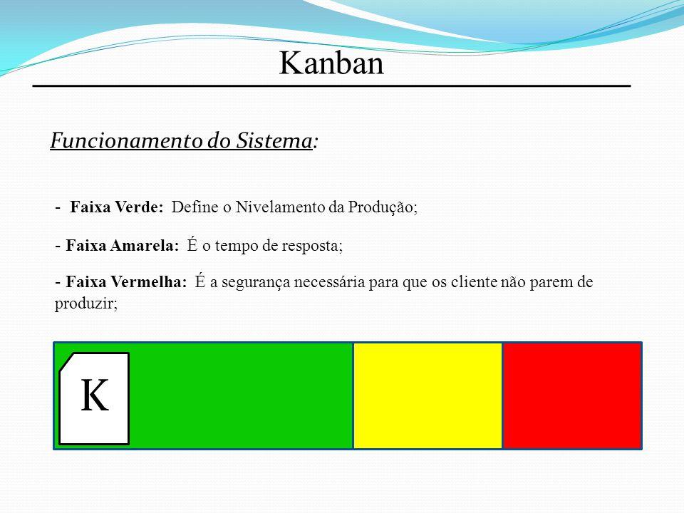 K Kanban Funcionamento do Sistema: