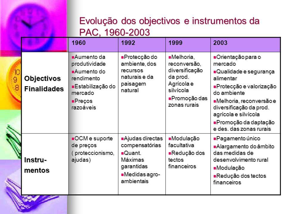 Evolução dos objectivos e instrumentos da PAC, 1960-2003