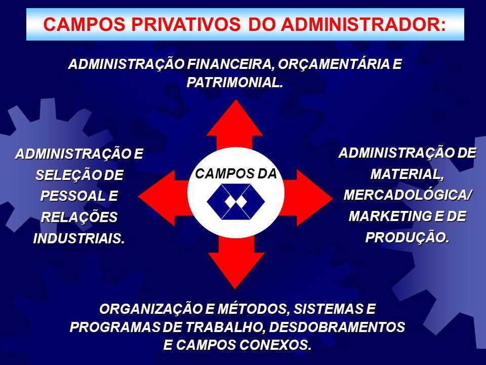 CAMPOS PRIVATIVOS DO ADMINISTRADOR: