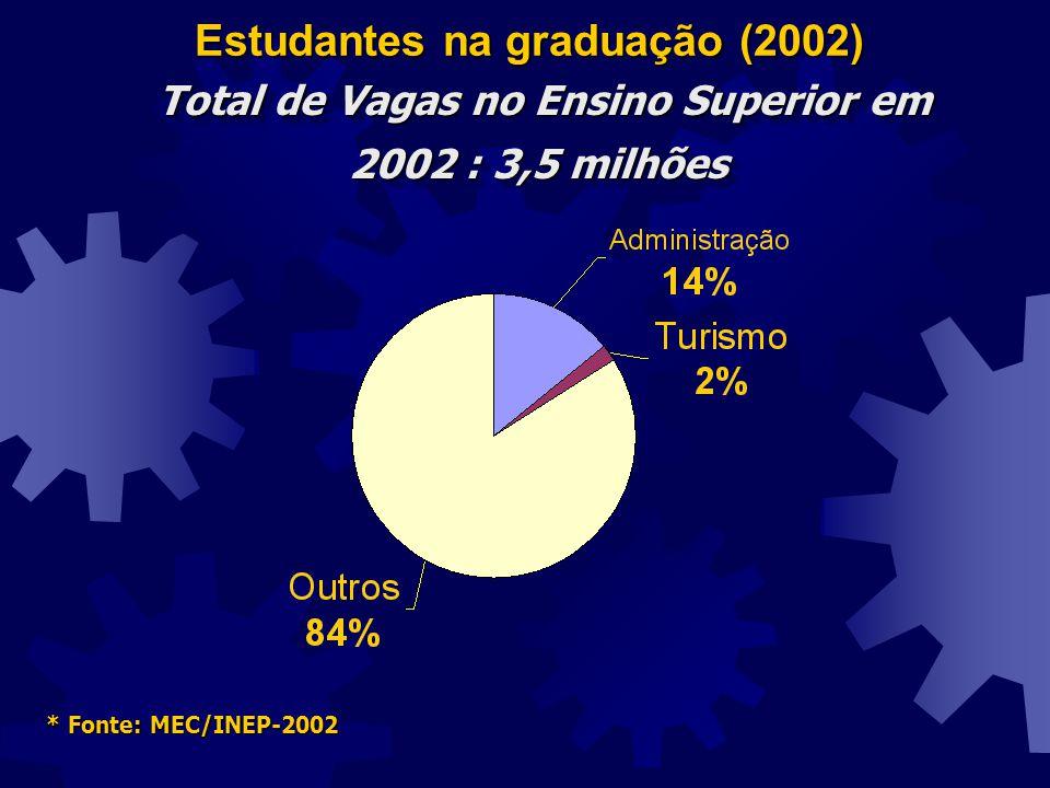 Estudantes na graduação (2002)