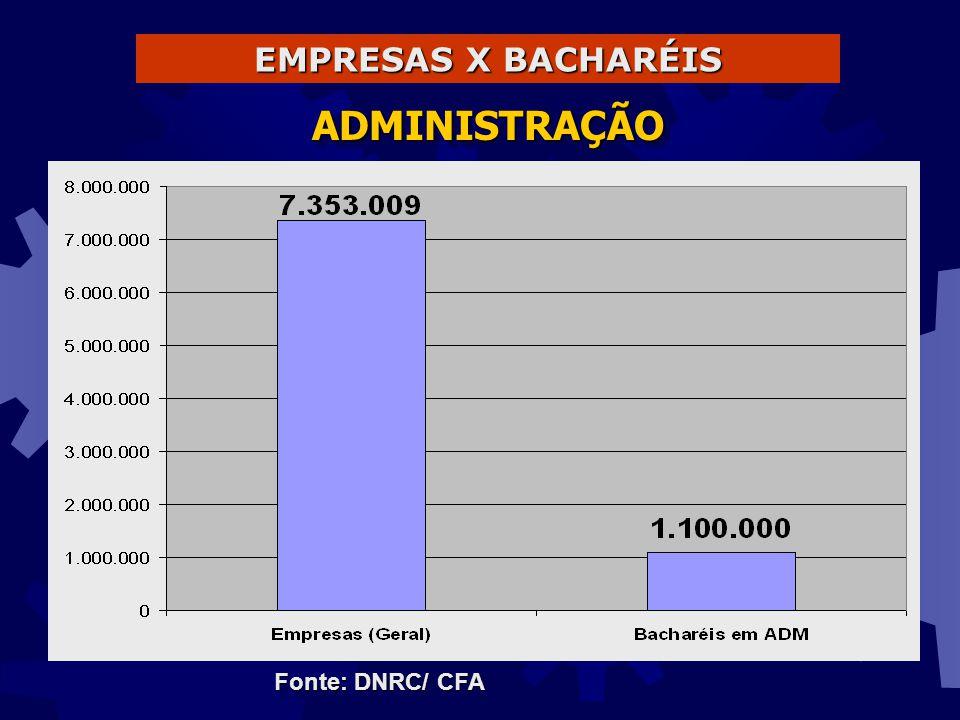 EMPRESAS X BACHARÉIS ADMINISTRAÇÃO Fonte: DNRC/ CFA
