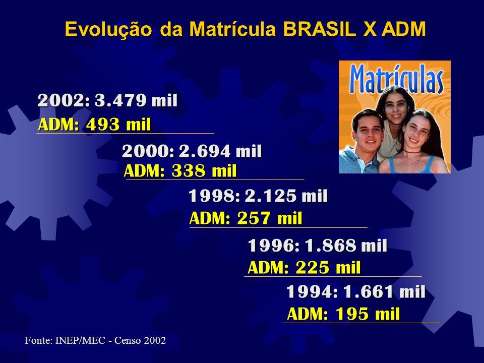 Evolução da Matrícula BRASIL X ADM