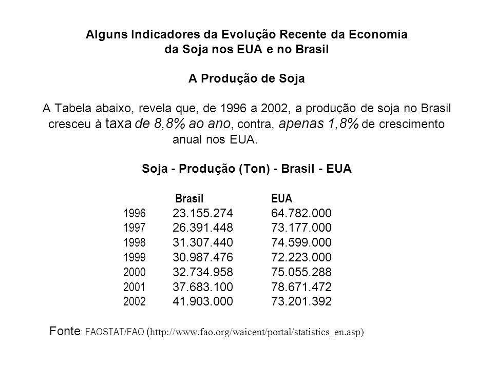 Alguns Indicadores da Evolução Recente da Economia da Soja nos EUA e no Brasil A Produção de Soja A Tabela abaixo, revela que, de 1996 a 2002, a produção de soja no Brasil cresceu à taxa de 8,8% ao ano, contra, apenas 1,8% de crescimento anual nos EUA. Soja - Produção (Ton) - Brasil - EUA Brasil EUA 1996 23.155.274 64.782.000 1997 26.391.448 73.177.000 1998 31.307.440 74.599.000 1999 30.987.476 72.223.000 2000 32.734.958 75.055.288 2001 37.683.100 78.671.472 2002 41.903.000 73.201.392 Fonte: FAOSTAT/FAO (http://www.fao.org/waicent/portal/statistics_en.asp)