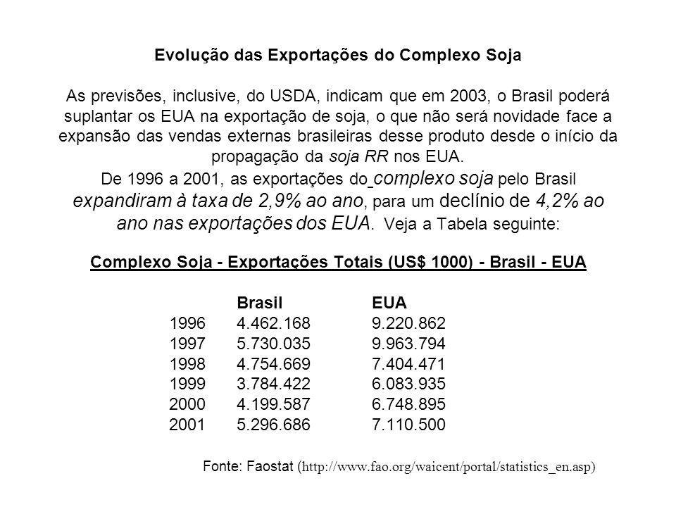 Evolução das Exportações do Complexo Soja As previsões, inclusive, do USDA, indicam que em 2003, o Brasil poderá suplantar os EUA na exportação de soja, o que não será novidade face a expansão das vendas externas brasileiras desse produto desde o início da propagação da soja RR nos EUA.