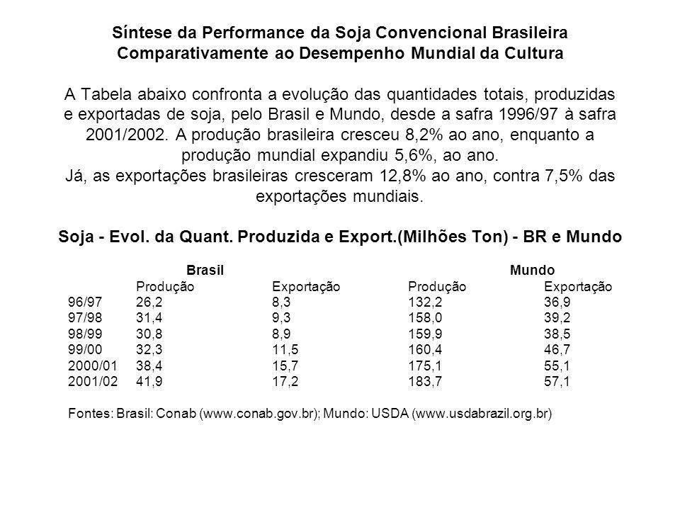 Síntese da Performance da Soja Convencional Brasileira Comparativamente ao Desempenho Mundial da Cultura A Tabela abaixo confronta a evolução das quantidades totais, produzidas e exportadas de soja, pelo Brasil e Mundo, desde a safra 1996/97 à safra 2001/2002.