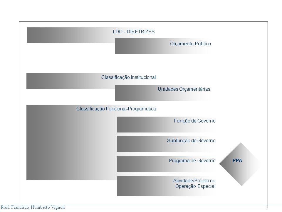 Orçamento Público Classificação Institucional Unidades Orçamentárias