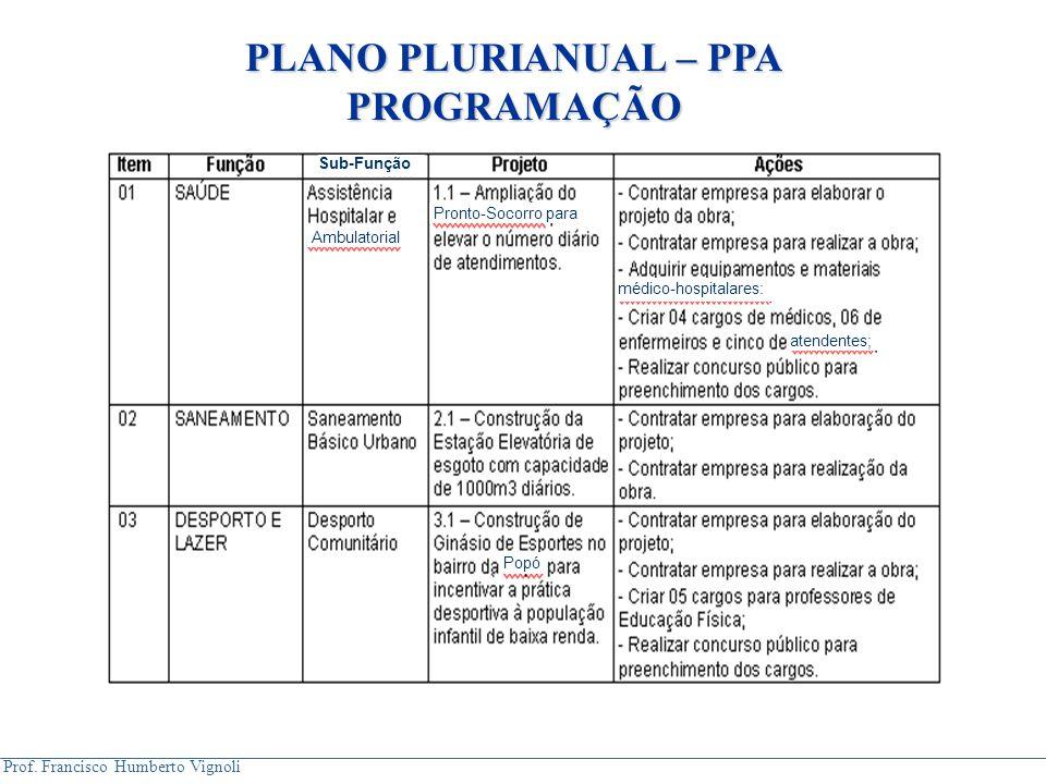 PLANO PLURIANUAL – PPA PROGRAMAÇÃO