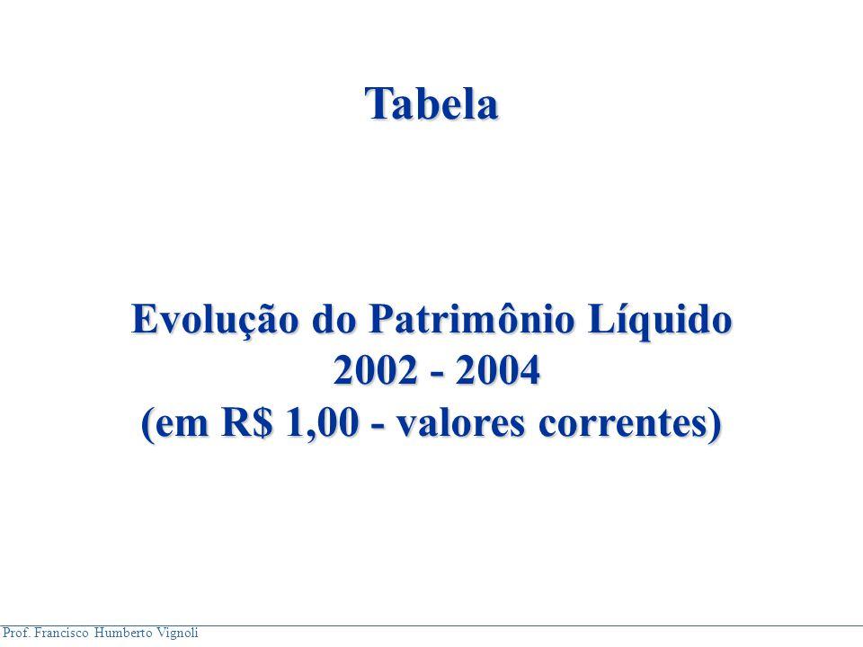Evolução do Patrimônio Líquido (em R$ 1,00 - valores correntes)