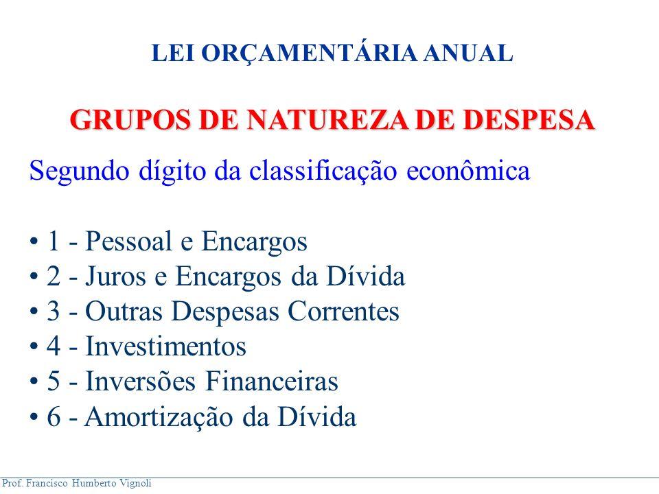 LEI ORÇAMENTÁRIA ANUAL GRUPOS DE NATUREZA DE DESPESA