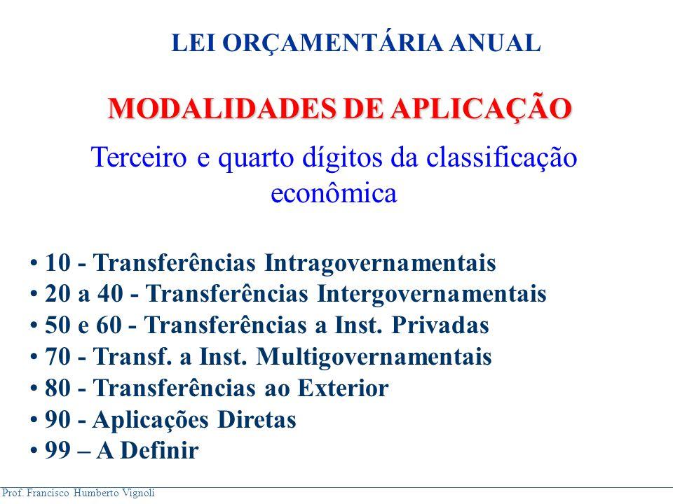 LEI ORÇAMENTÁRIA ANUAL MODALIDADES DE APLICAÇÃO