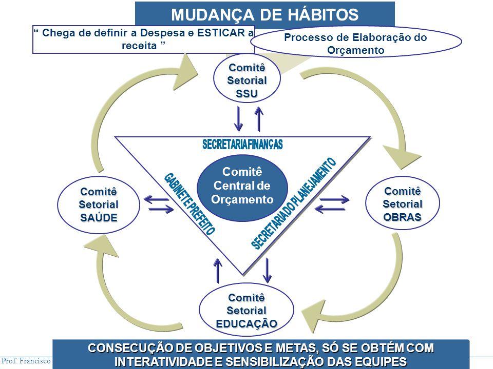 MUDANÇA DE HÁBITOS Comitê Central de Orçamento