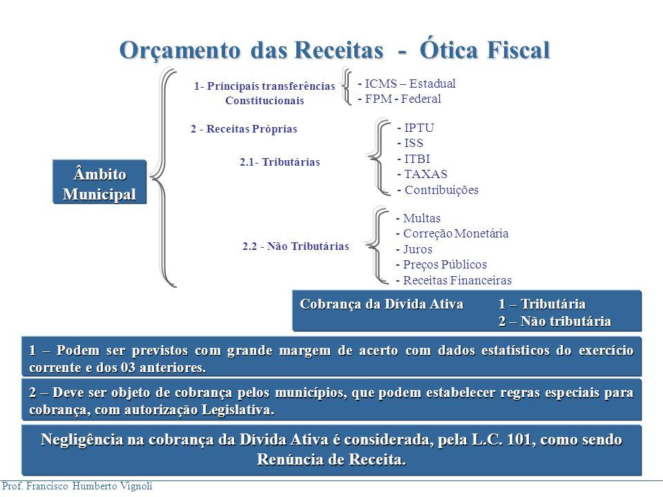 Orçamento das Receitas - Ótica Fiscal 1- Principais transferências