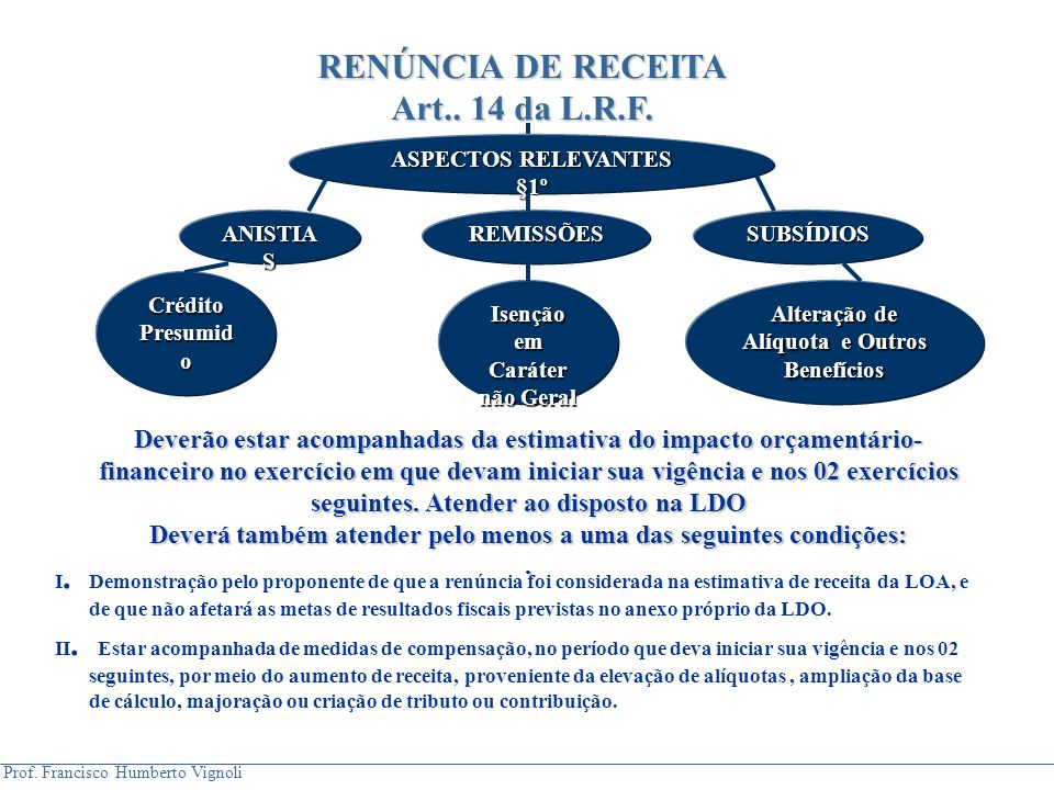 RENÚNCIA DE RECEITA Art.. 14 da L.R.F.