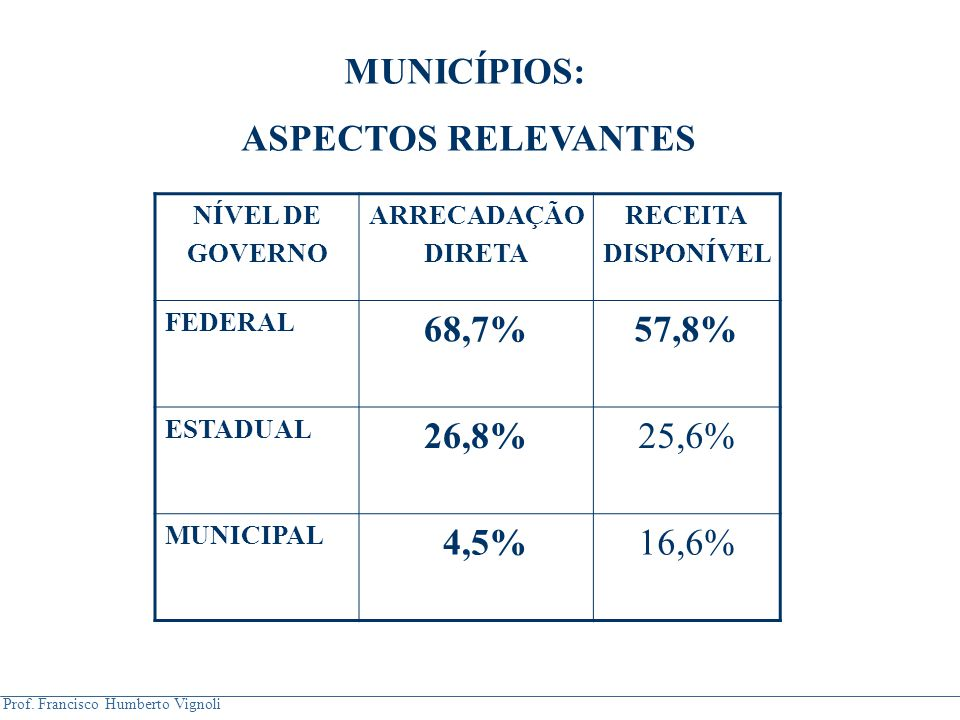 MUNICÍPIOS: ASPECTOS RELEVANTES 68,7% 57,8% 26,8% 4,5%