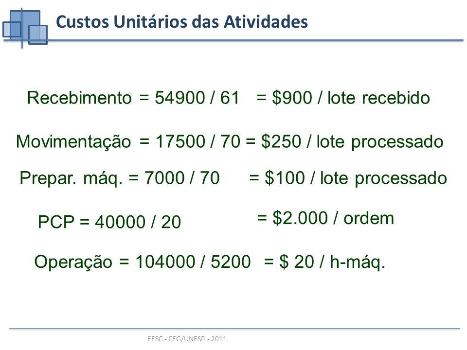 Custos Unitários das Atividades