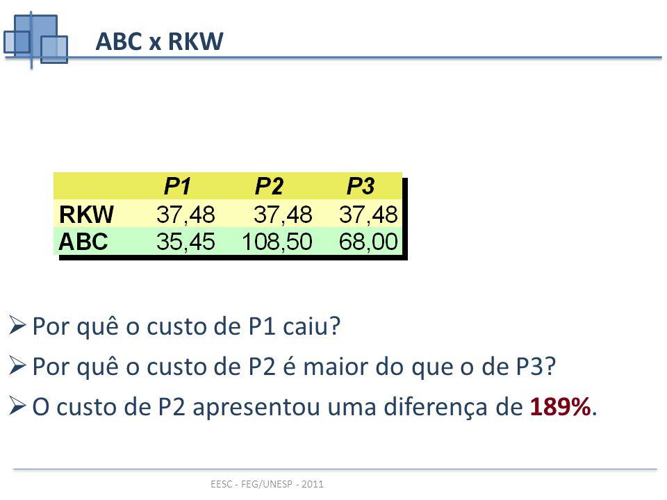 ABC x RKW Por quê o custo de P1 caiu. Por quê o custo de P2 é maior do que o de P3.