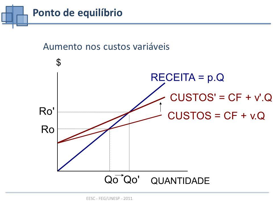 Ponto de equilíbrio Aumento nos custos variáveis RECEITA = p.Q