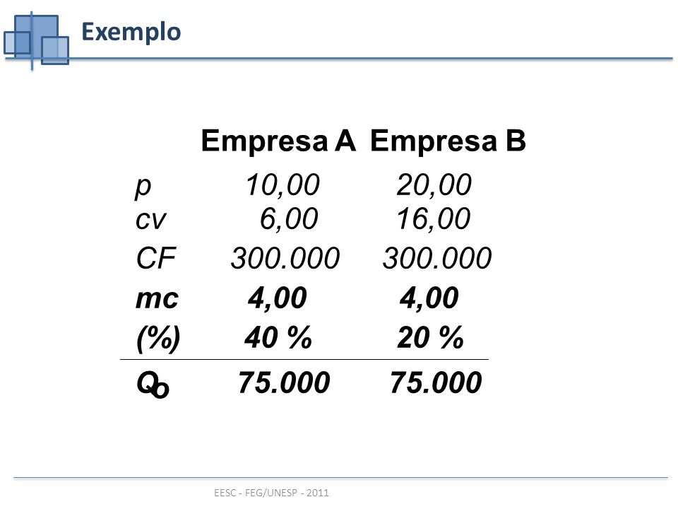 Empresa A Empresa B mc 4,00 (%) 40 % 20 % Q o 75.000