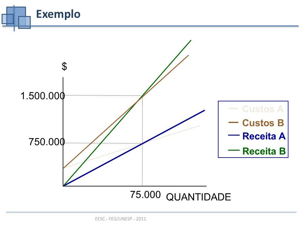 Exemplo $ 1.500.000 750.000 75.000 QUANTIDADE Custos A Custos B