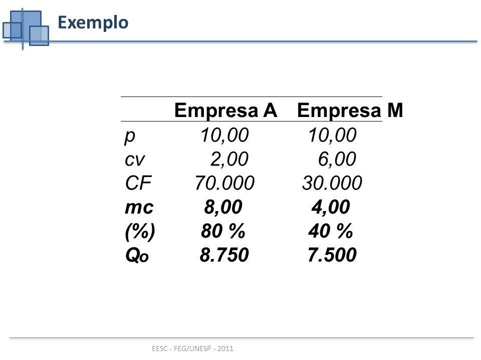 Empresa A Empresa M mc 8,00 4,00 (%) 80 % 40 % Q 8.750 7.500