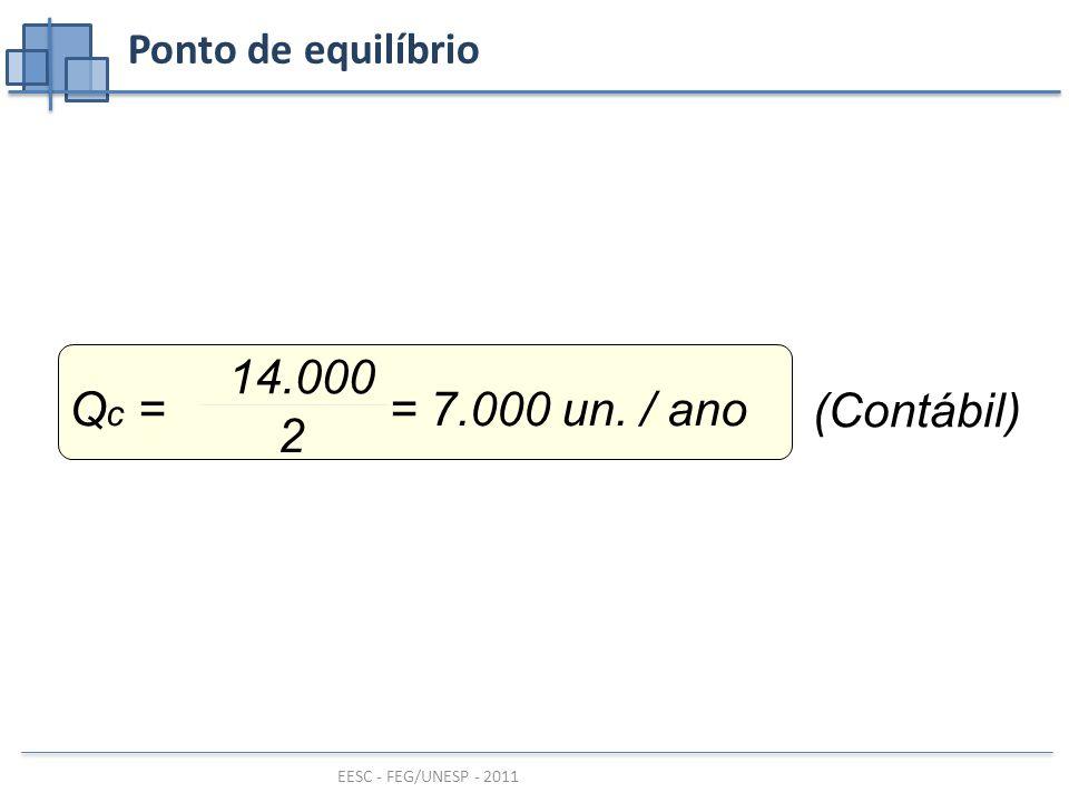 Ponto de equilíbrio Qc = = 7.000 un. / ano 14.000 2 (Contábil)