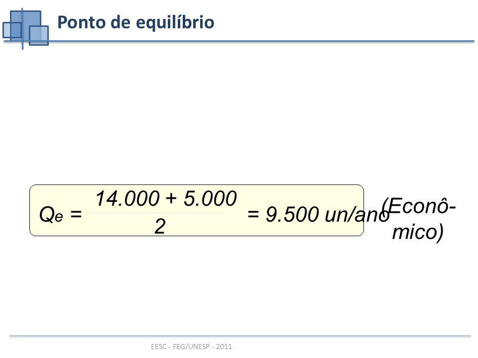 Ponto de equilíbrio Qe = = 9.500 un/ano 14.000 + 5.000 2 (Econô-mico)