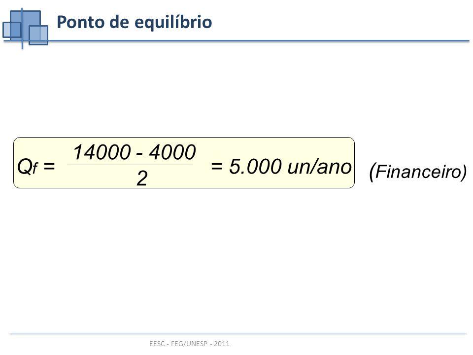 Ponto de equilíbrio Qf = = 5.000 un/ano 14000 - 4000 2 (Financeiro)