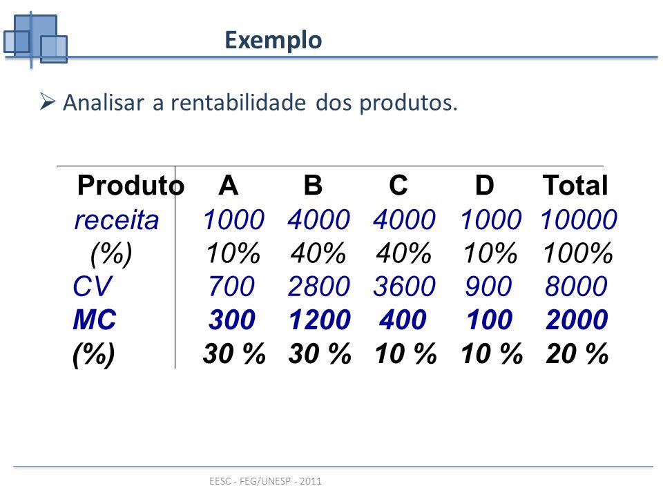 Produto A B C D Total MC 300 1200 400 100 2000 (%) 30 % 10 % 20 %
