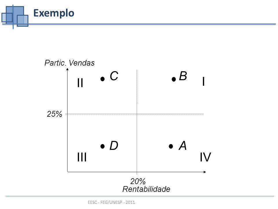 Exemplo Partic. Vendas C B 20% I II III IV 25% D A Rentabilidade