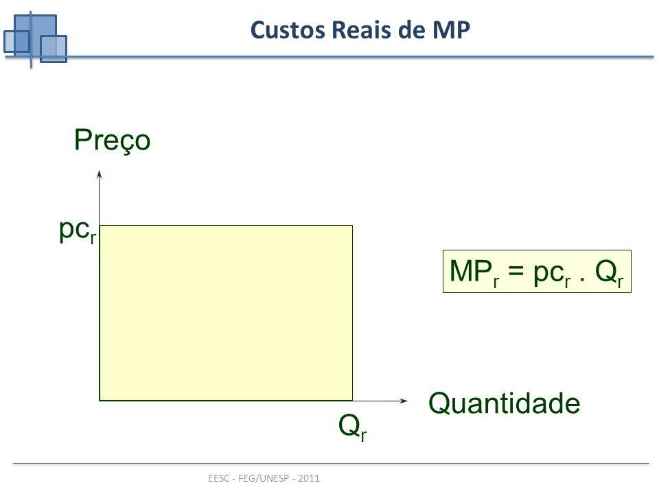 Custos Reais de MP Preço Quantidade pcr Qr MPr = pcr . Qr