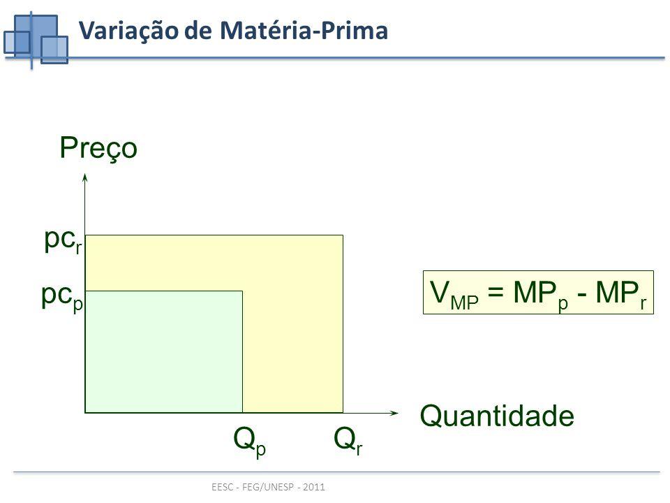 Variação de Matéria-Prima
