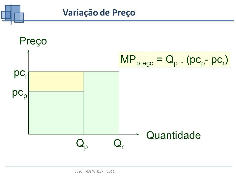 pcr Qr Preço Quantidade pcp Qp MPpreço = Qp . (pcp- pcr)