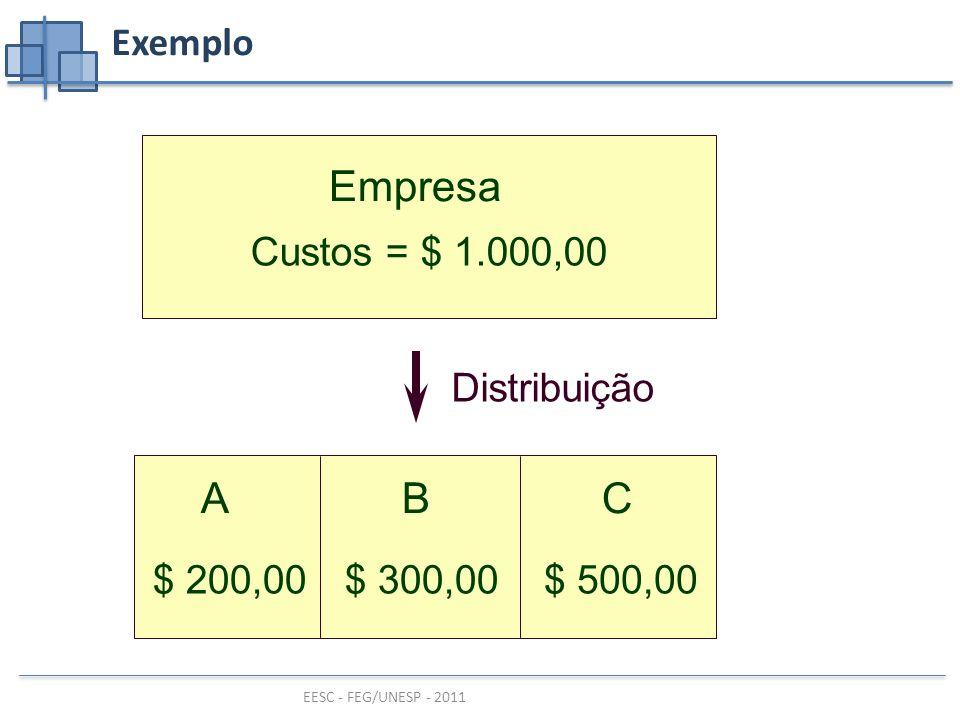 Empresa A B C Exemplo Custos = $ 1.000,00 Distribuição $ 500,00