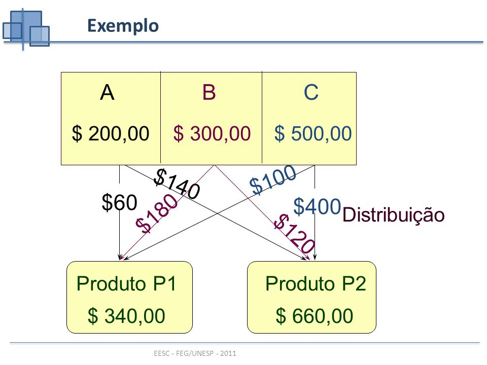 Exemplo A. B. C. $ 200,00. $ 300,00. $ 500,00. $180. $120. $140. $100. $60. $400. Distribuição.