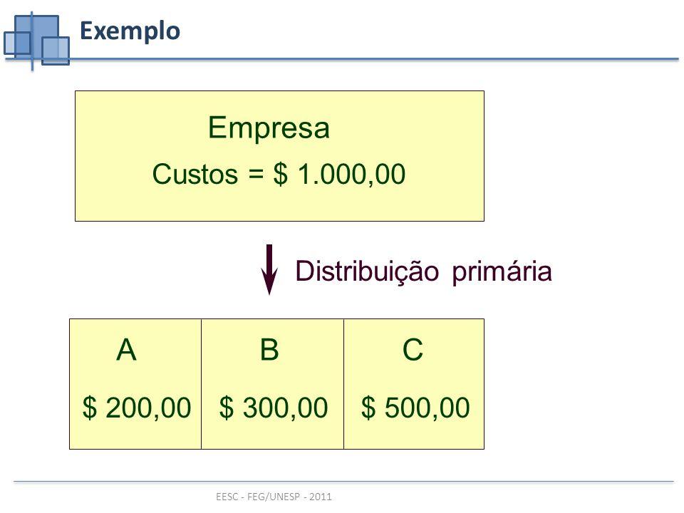 Empresa A B C Exemplo Custos = $ 1.000,00 Distribuição primária