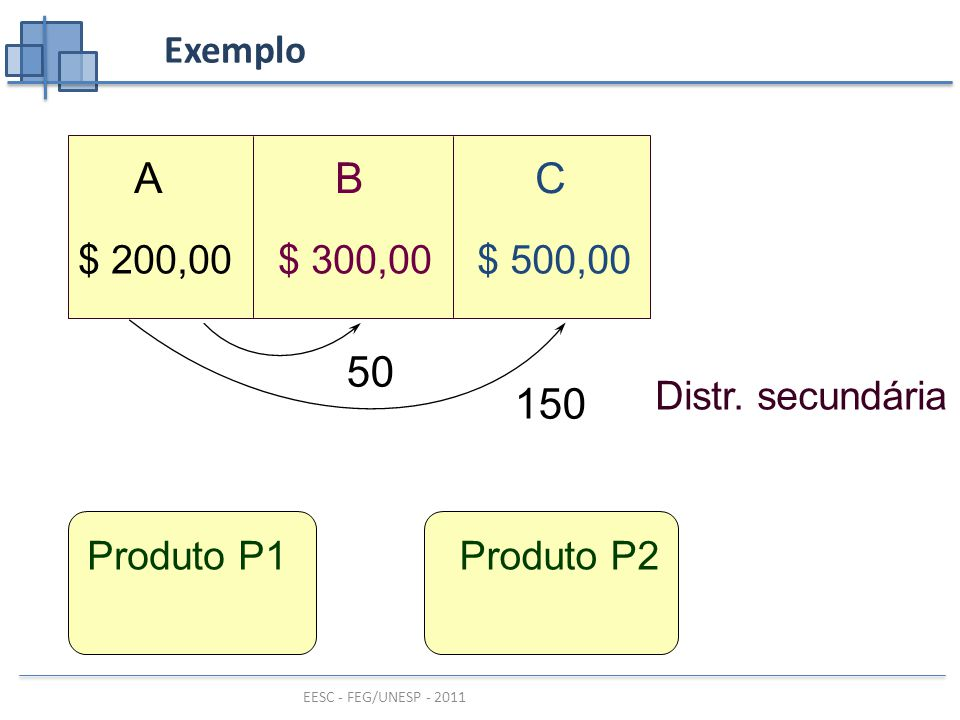 A B C 150 50 Exemplo $ 500,00 $ 300,00 $ 200,00 Distr. secundária