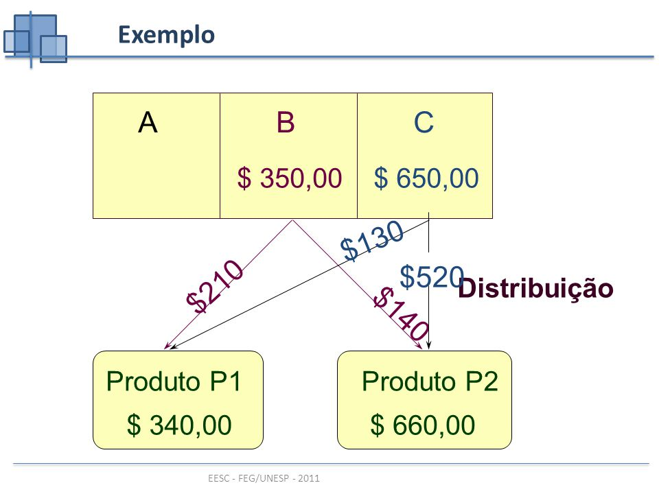 A B C $520 $130 $210 $140 Exemplo $ 650,00 $ 350,00 Distribuição